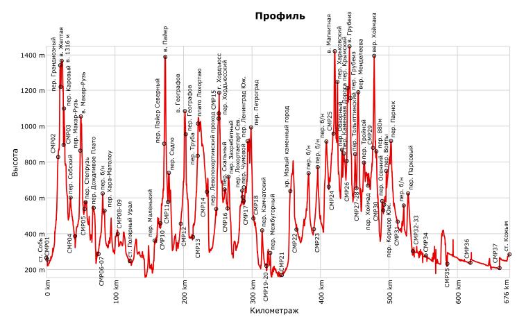 Отчёт о пешеходном туристском походе 5 категории сложности по Полярному и Приполярному Уралу